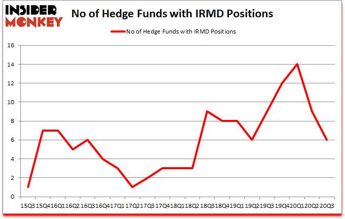 Is IRMD A Good Stock To Buy?