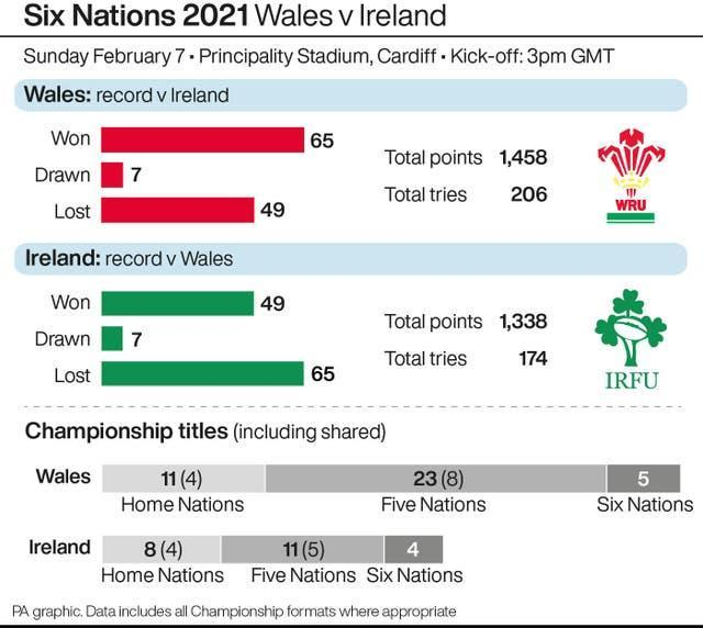 Six Nations 2021 Wales v Ireland