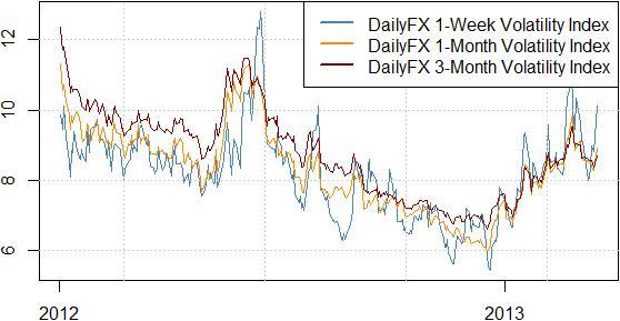 forex_strategy_forecast_us_dollar_volatility_body_Picture_1.png, US Dollar Surge is Misleading, Strategy Sells into Gains