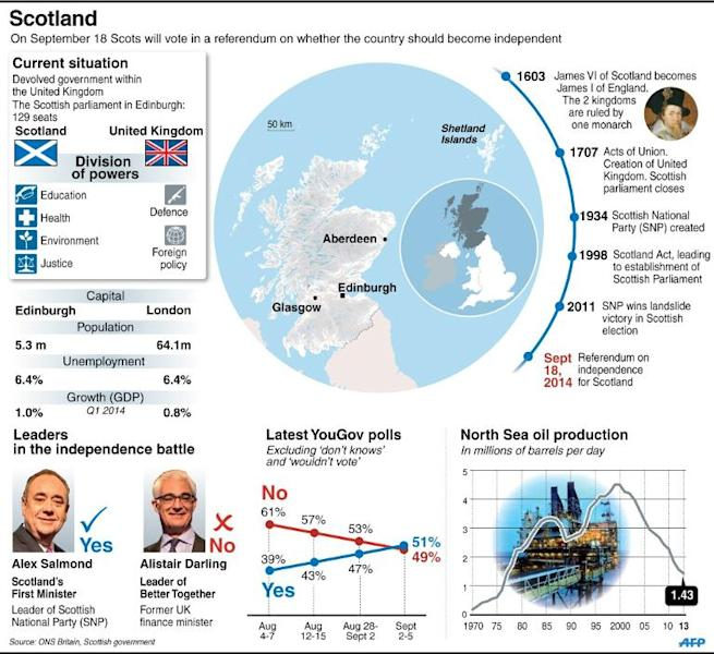 "Polls show Scottish voters are almost evenly divided between ""Yes"" and ""No"""
