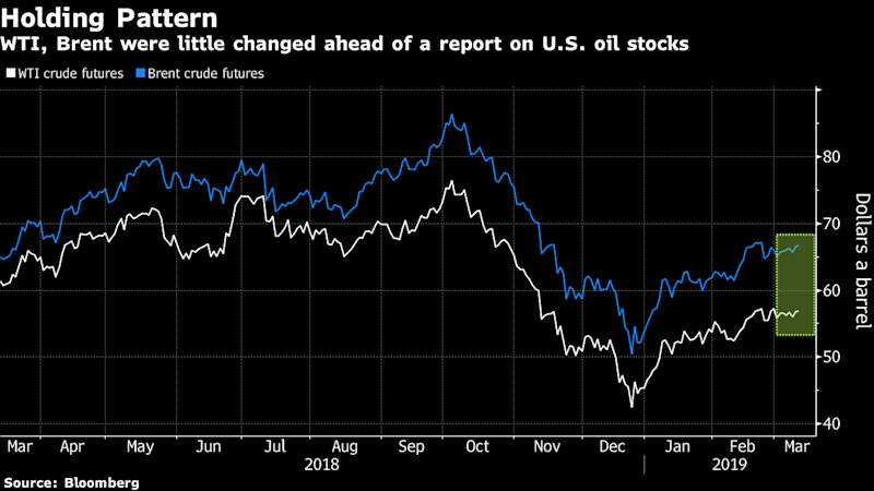 Oil Gains as Industry Report Shows Unexpected Cut in U.S. Supply