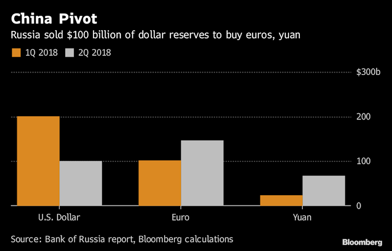 Russia Buys Quarter of World Yuan Reserves in Shift From Dollar