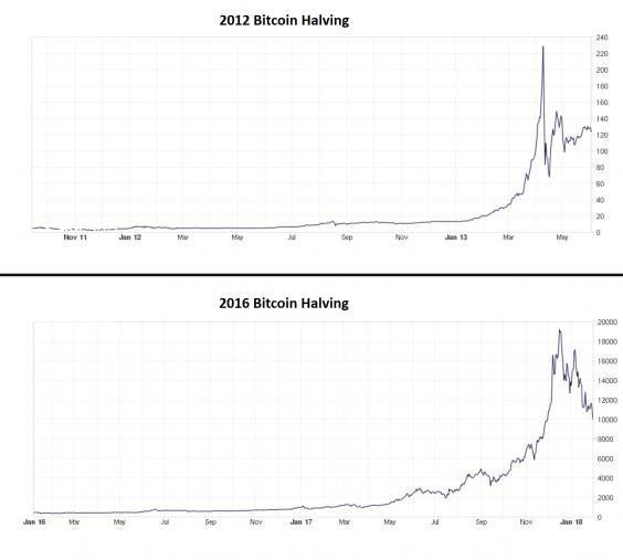 How the market impact of the bitcoin halving in November 2012 compared to the same event in July 2016 (Bitcoin Charts/ The Independent)
