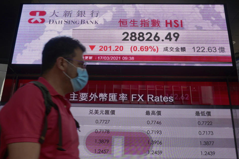 A man walks past a bank's electronic board showing the Hong Kong share index at Hong Kong Stock Exchange in Hong Kong Wednesday, March 17, 2021. Asian shares were mixed Wednesday as world markets cautiously awaited the U.S. central bank's latest comments on how it views the economic picture. (AP Photo/Vincent Yu)