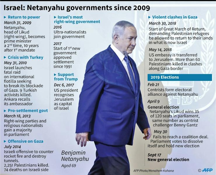 Timeline of Benjamin Netanyahu's governments since 2009. (AFP Photo/)