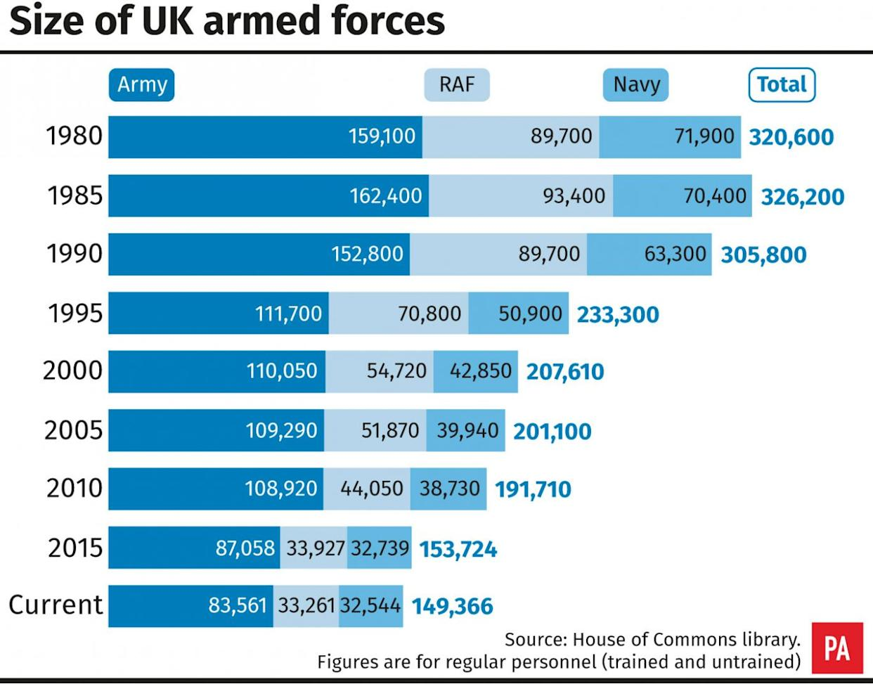Size of UK armed forces