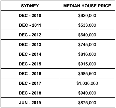 Median house prices in Sydney. Source: ABS
