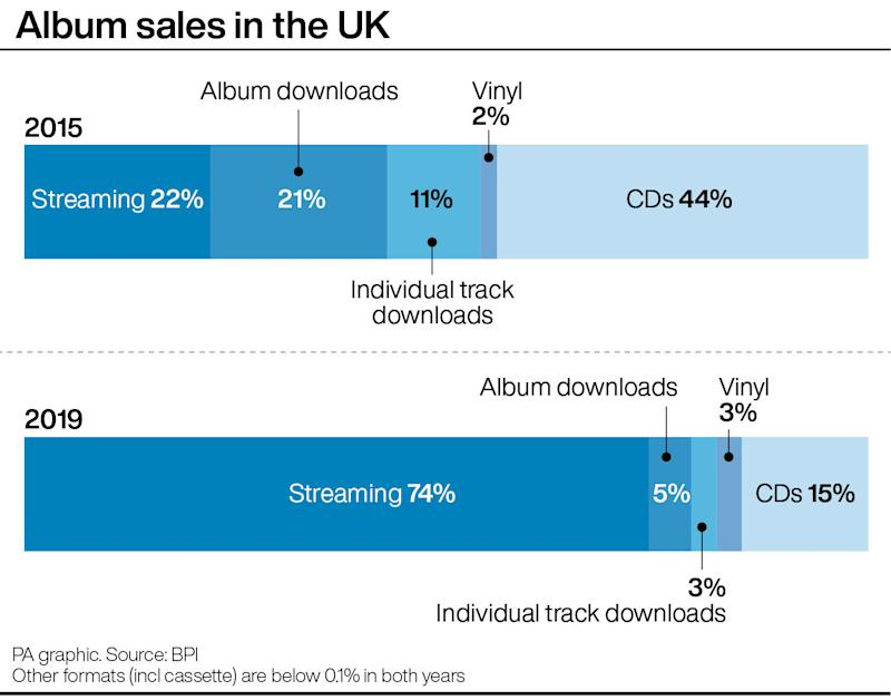 Album sales in the UK