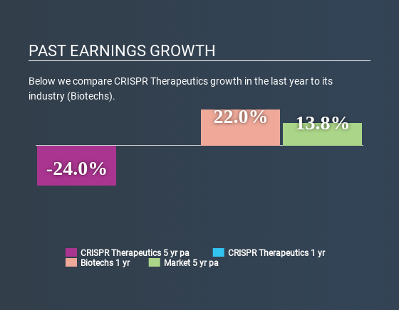 NasdaqGM:CRSP Past Earnings Growth April 18th 2020