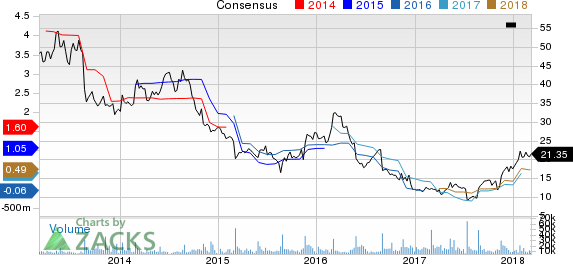 New Strong Buy Stocks for March 7th: Abercrombie & Fitch Co. (ANF)