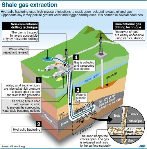 Explanation of the controversial technique of shale gas extractoin by hydraulic fracturing