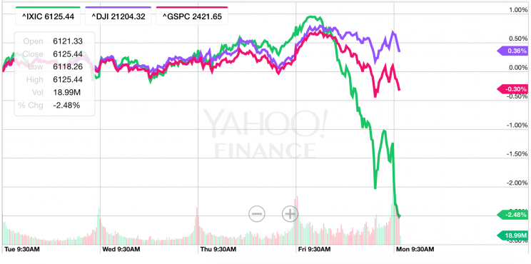 Tech stocks have been falling way more than the broader market over the last few days. (Source: Yahoo Finance)