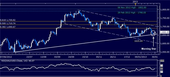 Forex_Analysis_US_Dollar_Reverses_Lower_as_SP_500_Tops_1500_Mark_body_Picture_2.png, Forex Analysis: US Dollar Reverses Lower as S&P 500 Tops 1500 Mark