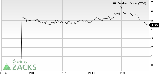 Easterly Government Properties, Inc. Dividend Yield (TTM)