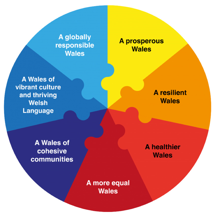 """<span class=""""caption"""">The seven Welsh wellbeing goals.</span> <span class=""""attribution""""><span class=""""source"""">Richard Owen.</span>, <span class=""""license"""">Author provided</span></span>"""
