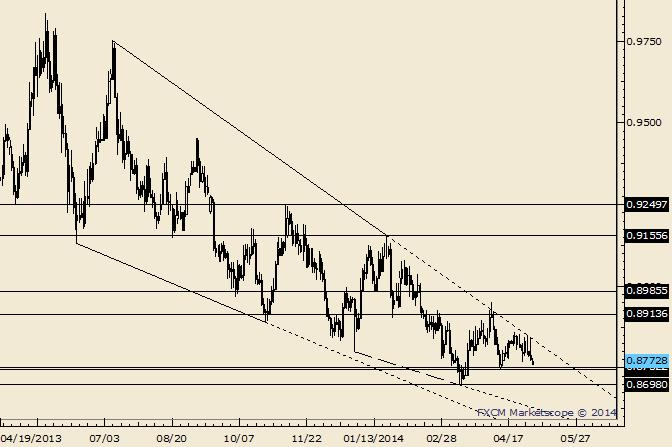 eliottWaves_usd-chf_body_Picture_4.png, USD/CHF Trendline Re-Tests and Possible Reversal Pattern