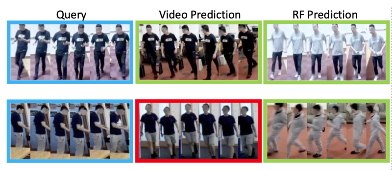 RF-ReID compared to video approach - the second row shows that the video approach has issues identifying someone if they have changed clothes - - image courtesy of MIT CSAIL