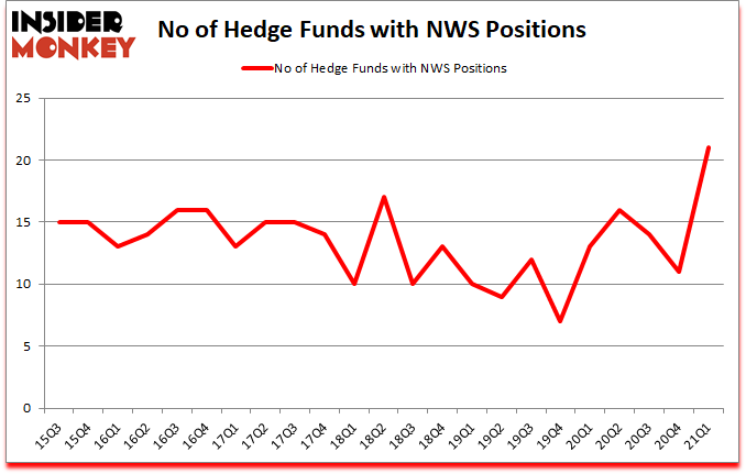 Is NWS A Good Stock To Buy?