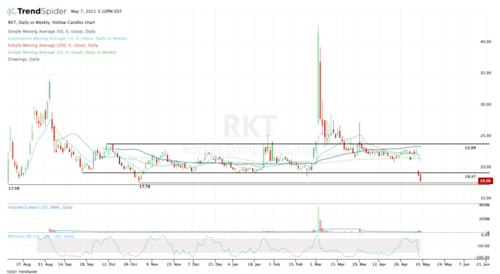Top stock trades for RKT