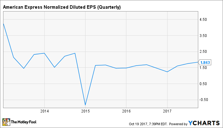 AXP Normalized Diluted EPS (Quarterly) Chart
