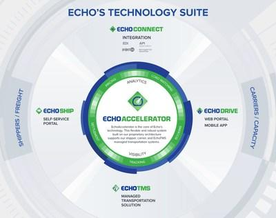 Echo's Technology Suite