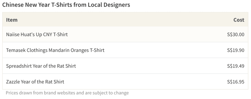 Table of prices for CNY T-shirts from popular Singaporean designers