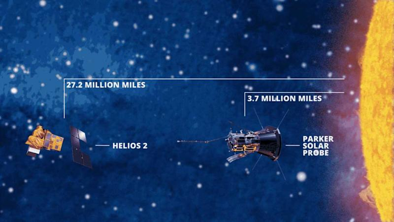 Parker probe has gotten even closer to the Sun than Helios 2 did in 1976. Illustration: Steve Alvey/Michigan Engineer