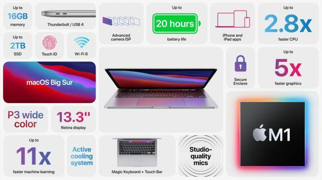MacBook Pro with M1 Chip