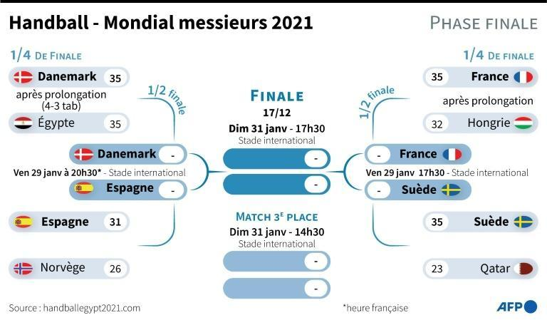 Tableau final du Mondial de handball masculin