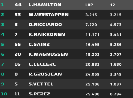 The Top 10 on Lap 12  - Credit: FORMULA1.COM
