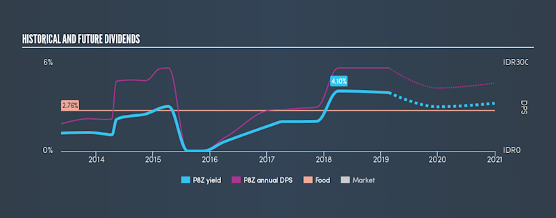 SGX:P8Z Historical Dividend Yield, February 22nd 2019