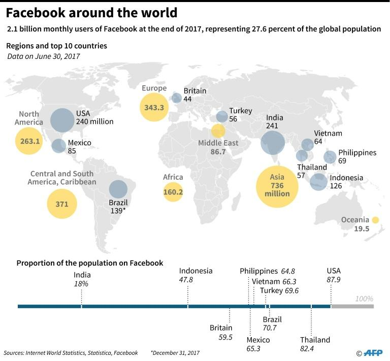 Graphic showing Facebook's presence around the world