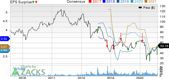 Spectrum Brands Holdings Inc. Price, Consensus and EPS Surprise
