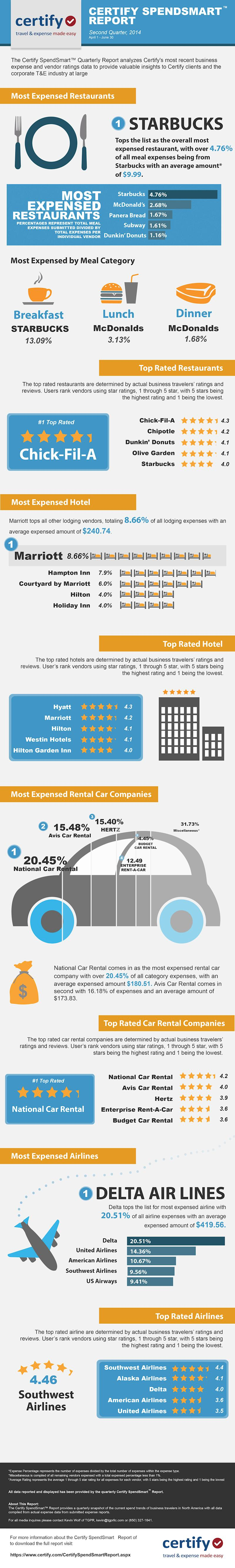 The Restaurants Business Travelers Love the Most (Infographic)