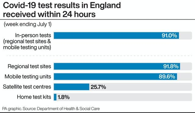 Covid-19 test results in England received within 24 hours