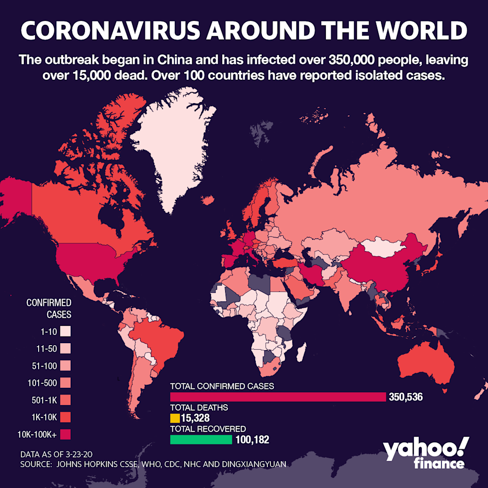The worldwide coronavirus infection rate has now topped 350,000, with the US coming in third behind China and Italy.