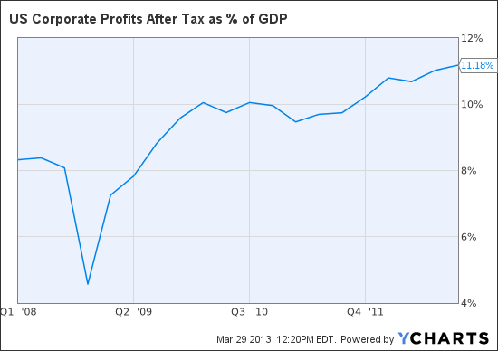 US Corporate Profits After Tax as % of GDP Chart