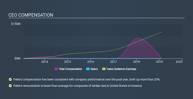 NYSE:VEEV CEO Compensation, January 21st 2020