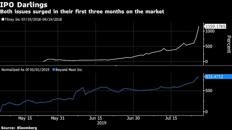 "(Bloomberg) -- Beyond Meat Inc.'s parabolic post-IPO surge is reminding investors of another high-flier on Wall Street -- Tilray Inc. But a closer look suggests that other than the initial price moves, they share little in common.Both stocks skyrocketed in the first few months of trading. Beyond Meat has now gained more than 800% since going public in early May while Tilray surged a whopping 1159% two months after debuting. Behind the rally is the same type of investor frenzy generated by a nascent industry when shares are in tight supply.And that's about where the similarities end. Tilray is part of a booming industry where cannabis products have been legalized or decriminalized in many countries. By contrast, the outlook for Beyond Meat is less certain as the company is seeking to change consumer tastes. Another key difference comes in the form of insider holdings, where Tilray seems to have a more solid backing.For now, a less favorable backdrop has been ignored by Beyond Meat investors. Shares of the faux-meat company have enjoyed a smooth run-up in their first three months, with almost no major pullbacks. Tilray's star status ended much earlier, with the stock peaking five weeks after its debut.""There can be a number of things out there that would halt or potentially reverse the momentum,"" Michael Antonelli, an institutional equity sales trader and managing director at Robert W. Baird & Co said. ""That's why investing positions like these aren't for the faint of heart.""Beyond Meat's second-quarter earnings on Monday will serve as a key test. Shares have rallied 33% this week as the company has notched up another restaurant partner, Dunkin' Brands Group Inc.Below are a few charts that highlight some differences between the two companies:The industry prospects for Tilray seem to be more certain, with an existing customer base for cannabis, which is transitioning to regulated products from illicit ones. Global legal cannabis spending is forecast to reach $17 billion this year, according to Arcview Market Research and BDS Analytics, but total purchases may be as high as $300 billion, research firm New Frontier data show.New MarketThe market for Beyond Meat, however, is less established, with analysts' estimates ranging from $10 billion to $40 billion and to $140 billion over the next decade.""Not only is it new, but it's really one of a kind, there aren't any other pure play public companies in this space,"" said Antonelli. ""Markets are really bad at figuring out what a company like that is worth because not only is the total market hard to define, it's also hard to project how this brand new company will do.""Also ambiguous is the position of Beyond Meat's biggest shareholders. The top five owners, including CEO Ethan Brown, control a combined 34% of outstanding shares, according to data compiled by Bloomberg. Investors won't know whether the holders intend to sell their stakes until late October, when the stock's lockup period expires.By contrast, Tilray's largest shareholder, Peter Thiel's Privateer Holdings Inc., owns 72% of the company's outstanding common shares and has vowed to keep them.""Everyone knows it's a similar situation, with a small float, heavily shorted,"" said Michael O'Rourke, chief market strategist at JonesTrading Institutional Services. But ""obviously, it's more of a supply-demand situation than anything else.""Tilray saw much wilder swings in its first few months of trading. On Sept. 19, for example, the maker of cannabis products nearly doubled to $300 apiece, before wiping out the entire gain in less than an hour, only to finish 40% above where it started.For Beyond Meat, its craziest session yet occurred on June 18, when the stock saw a 26% swing between its highest and lowest price.While Beyond Meat's rise from its IPO remains intact, the question is, when will the momentum turn? After all, it's expected to post a loss of 26 cents a share this year, according to current estimates compiled by Bloomberg. Yet at $14 billion, its market value is more than double than that of chicken producer Pilgrim's Pride Corp.For bears looking for the potential downside, Tilray, also unprofitable, may offer some hints. The stock has never returned to its early highs, now trading about 80% below its September peak.\--With assistance from William Maloney.To contact the reporter on this story: Tatiana Darie in New York at tdarie1@bloomberg.netTo contact the editors responsible for this story: Catherine Larkin at clarkin4@bloomberg.net, Lu Wang, Morwenna ConiamFor more articles like this, please visit us at bloomberg.com©2019 Bloomberg L.P."