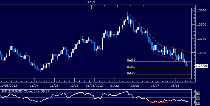 Forex_EURUSD_Technical_Analysis_03.28.2013_body_Picture_5.png, EUR/USD Technical Analysis 03.28.2013