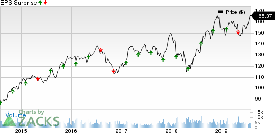 The Clorox Company Price and EPS Surprise