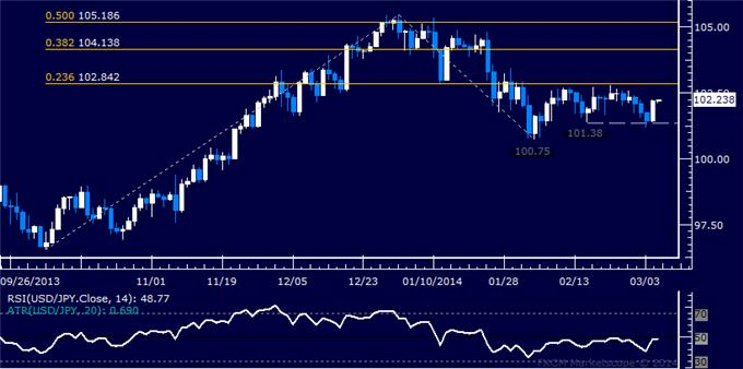 dailyclassics_usd-jpy_body_Picture_3.png, Forex: USD/JPY Technical Analysis – Support Found Above 101.00