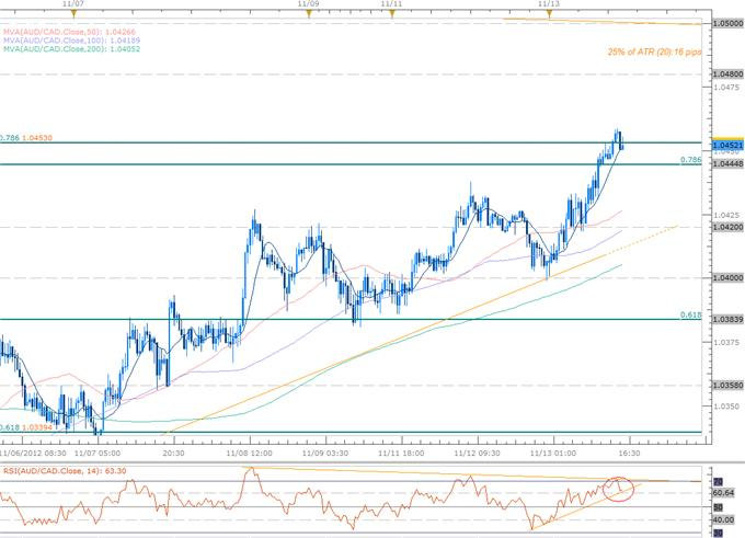 Forex_Scalp_Prospects_as_AUDUSD_AUDCAD_Approach_Key_Inflection_Point_body_Picture_1.png, Forex Scalp Prospects as AUDUSD, AUDCAD Approach Key Inflection Point
