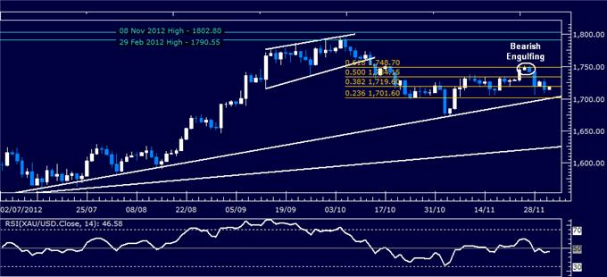 Forex_Analysis_US_Dollar_Chart_Setup_Hints_at_Rebound_Ahead_body_Picture_2.png, Forex Analysis: US Dollar Chart Setup Hints at Rebound Ahead