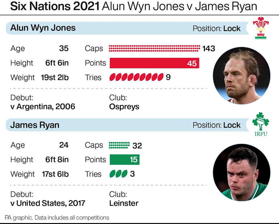 Alun Wyn Jones v James Ryan graphic