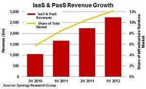 IaaS and PaaS Revenue Growth Click here for high-resolution version