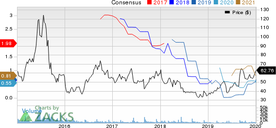 Ambarella, Inc. Price and Consensus