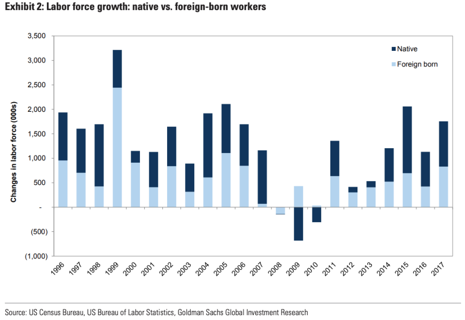 labor force growth