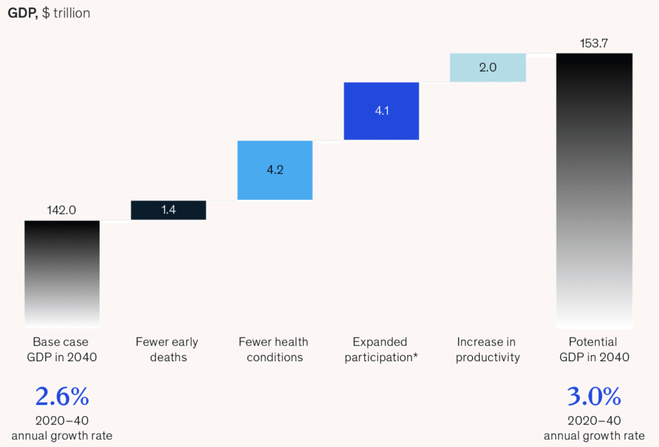 (Source: McKinsey Global Institute, Prioritising health: A prescription for prosperity)
