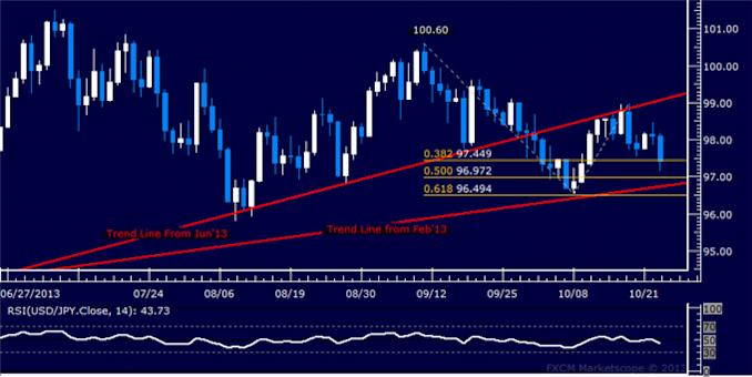 dailyclassics_usd-jpy_body_Picture_5.png, Forex: USD/JPY Technical Analysis – Triangle Breakout Complete